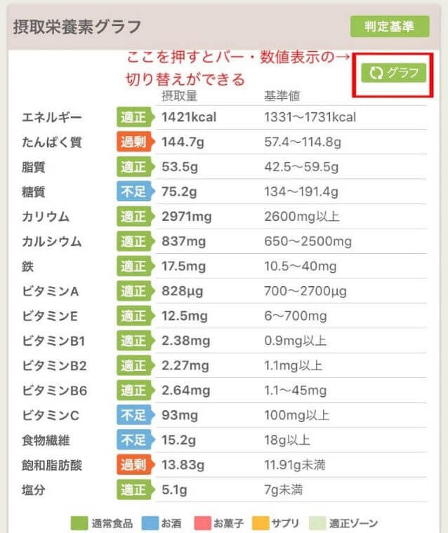 あすけんの栄養表示